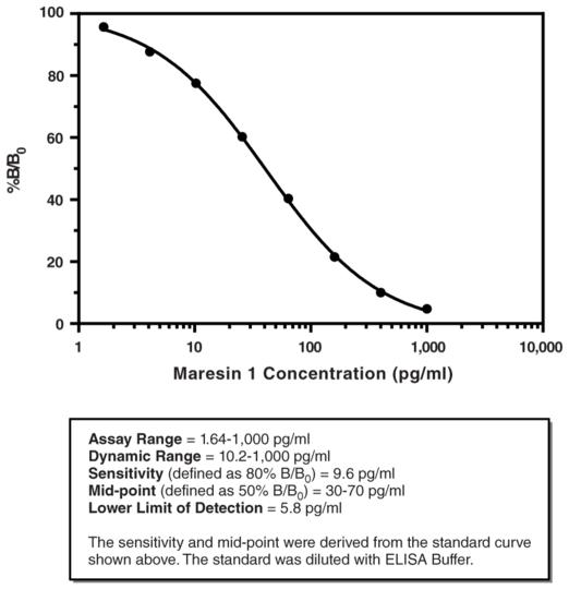 Biomol/Maresin 1 ELISA Kit/96 st-wells/Cay501150-96