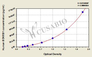 Cusabio/Fluoroquinolones ELISA kit/96T/CSB-E12036f