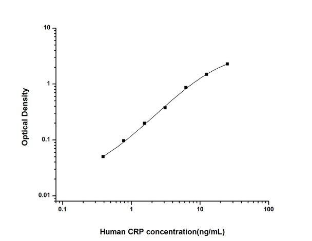 ELISAGenie/Human CRP (C-Reactive Protein) ELISA Kit (HUES01330)/C-Reactive Protein) ELISA Kit (HUES01330/HUES01330