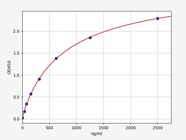 Toronto Research Chemicals/Bovine CRP(C-Reactive Protein) ELISA Kit (96T)   TRC/96T/LZ00006-96T