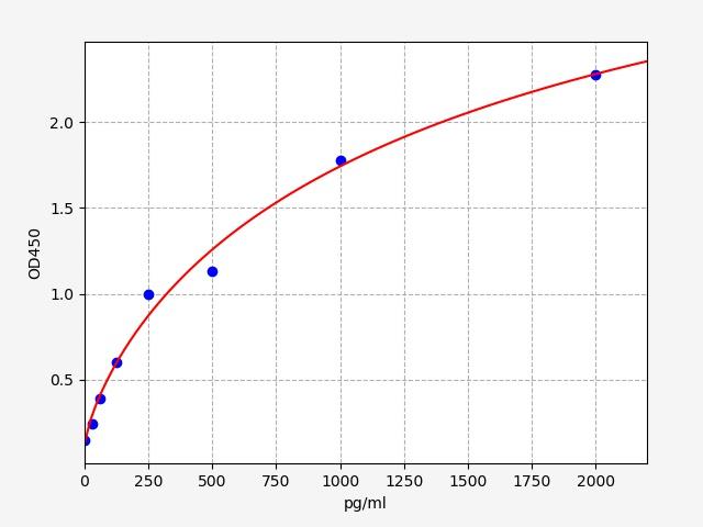 Toronto Research Chemicals/Bovine TGF-β(Transforming Growth Factor Beta) ELISA Kit (96T)   TRC/96T/LZ00007-96T