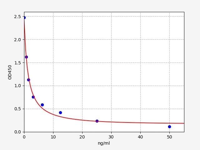 Toronto Research Chemicals/Bovine PRL(Prolactin) ELISA Kit (96T)   TRC/96T/LZ00009-96T