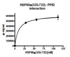 Bpsbioscience/HSP90α (C-terminal), Biotin-labeled, His-tag, Avi-tag/50316/100µg