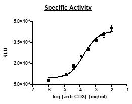 Bpsbioscience/Anti-CD3 Agonist Antibody/71274-1/50 µg