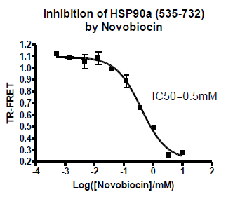 Bpsbioscience/HSP90α C-Terminal Domain TR-FRET Assay Kit/50289/96 reactions