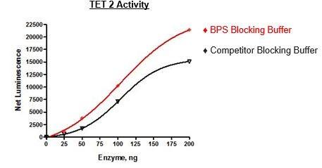 Bpsbioscience/Blocking Buffer 1/52100/50 ml