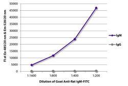 GeneTex/Goat Anti-Rat IgM (mu chain) antibody, pre-adsorbed (FITC)/GTX20302