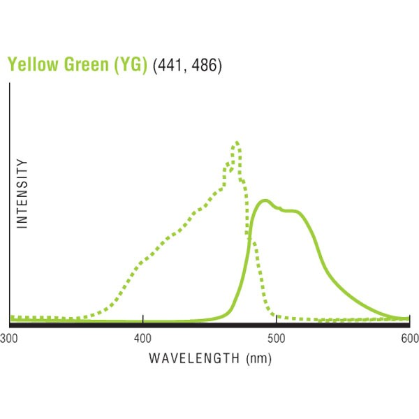 Polysciences/Flow Check™ High Intensity Alignment Grade Particles - 2.00µm (YG)/10 ml/23518-10