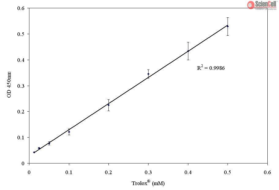 Sciencell/Total Antioxidant Capacity Assay/8168/1 Ea